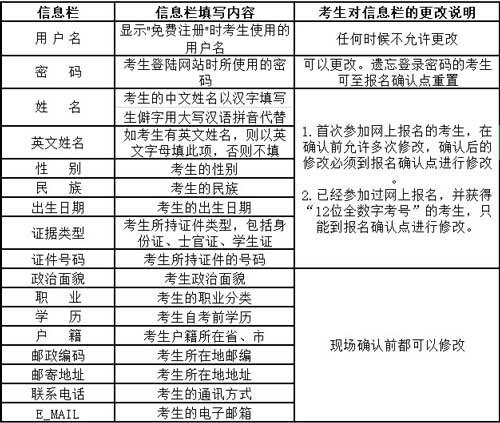 2020年四月云南省第83次高等教育自学考试网上报名公告