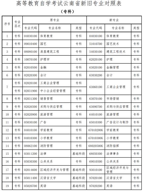 2020云南自学考试开考专业代码