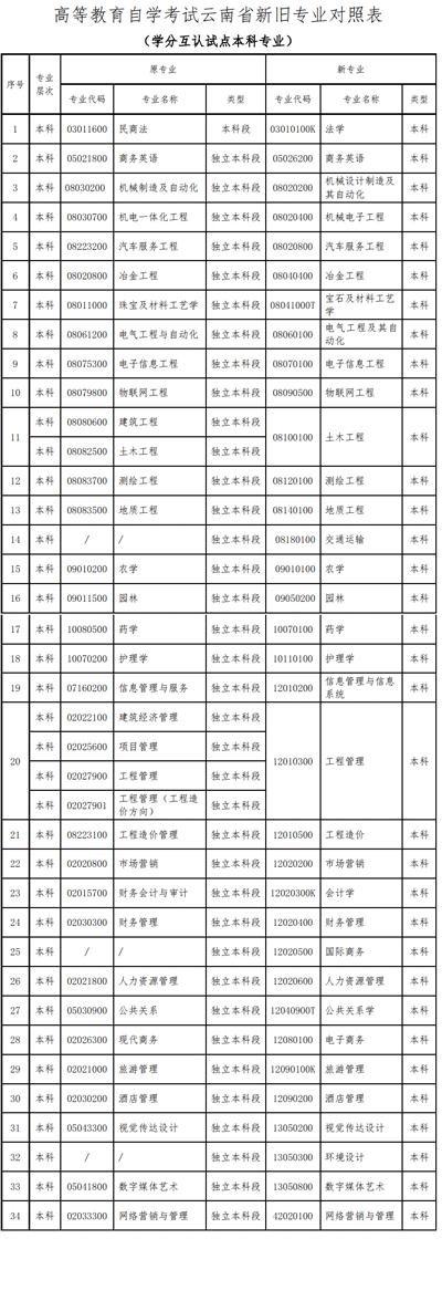 2020云南高等教育自学考试开考专业代码及名称的公告