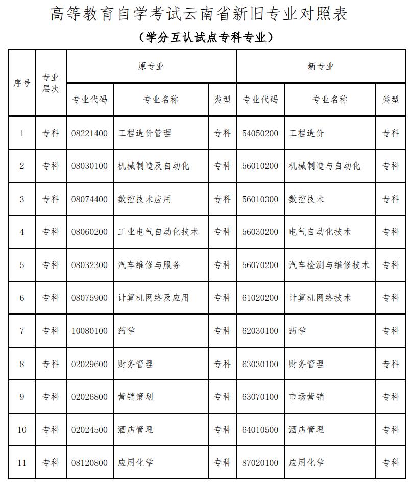 2020云南自考开考专业代码及名称的公告