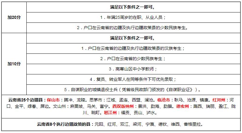 2020年云南成人高考有哪些照顾加分政策?