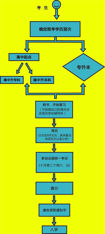 2020年云南成人高考从报名到录取流程及常见问题