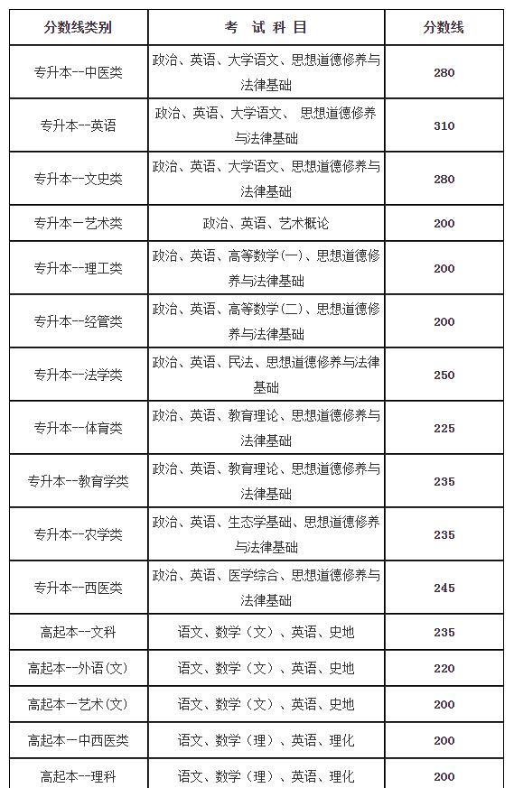2013年云南成人高考最低录取分数线
