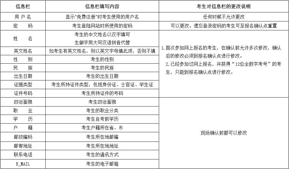2020年8月云南省第83次高等教育自学考试网上报名公告