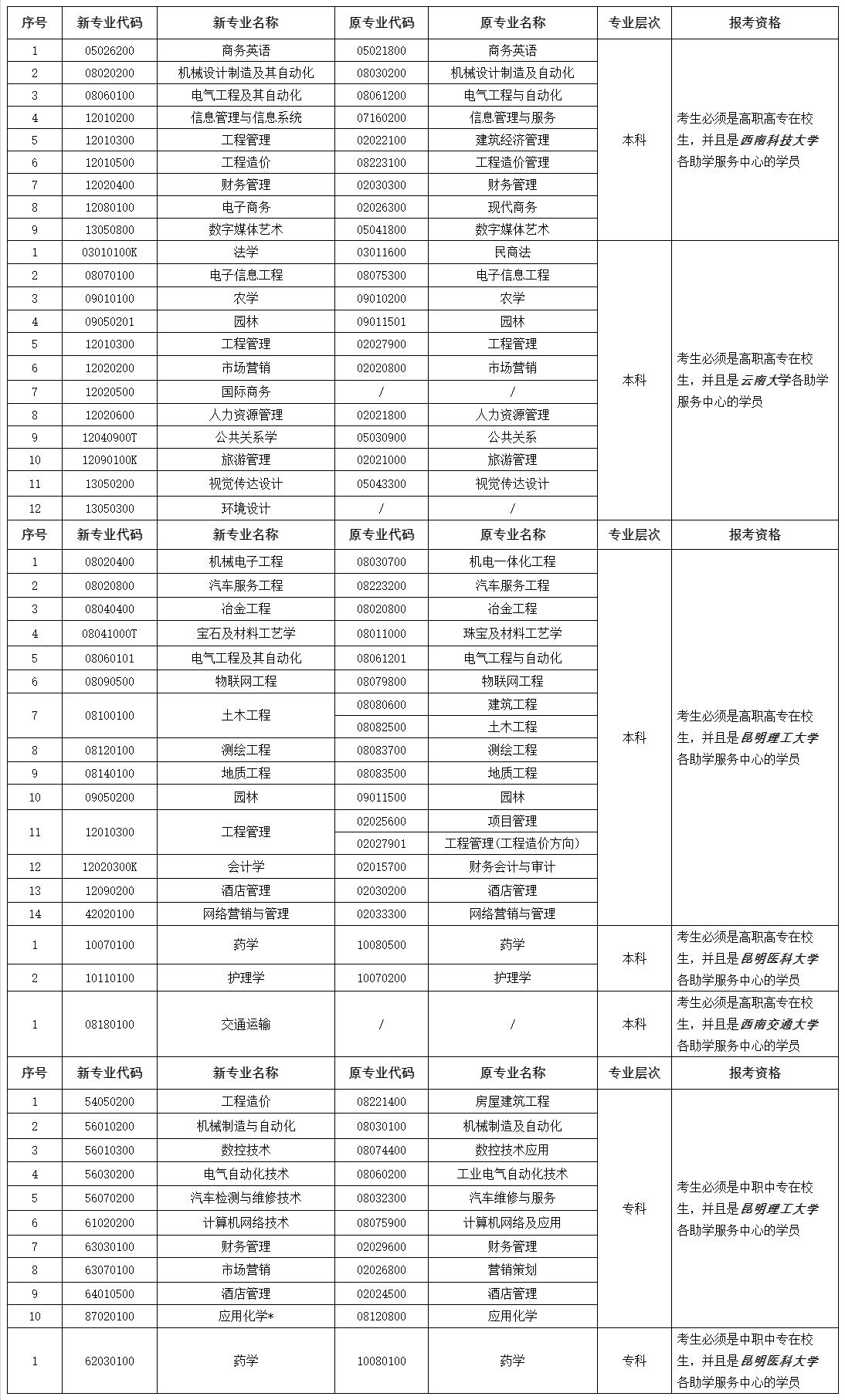 2020年8月云南省自考开考专业