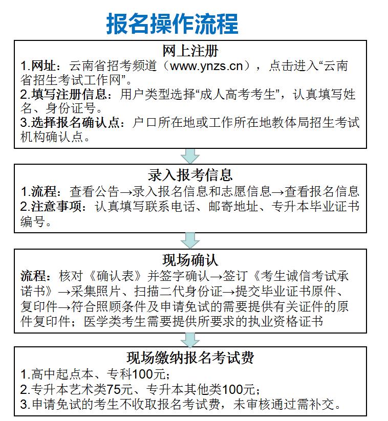 2020云南成人高考报名流程指导