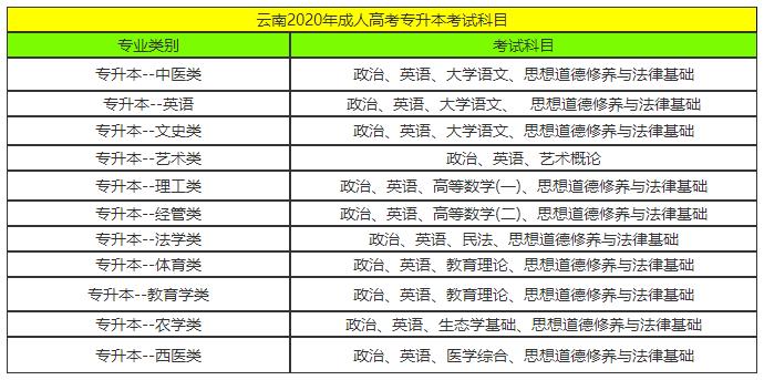 2020云南成考专升本考试时间
