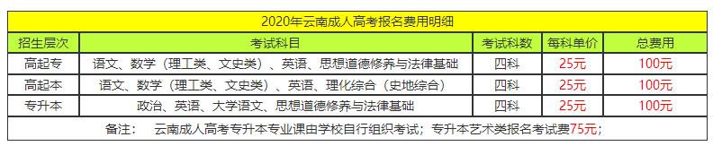 2020云南成人高考报名费报名费及学费是多少?