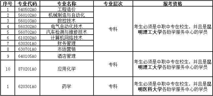 2020年10月云南省第84次自学考试网上报名公告
