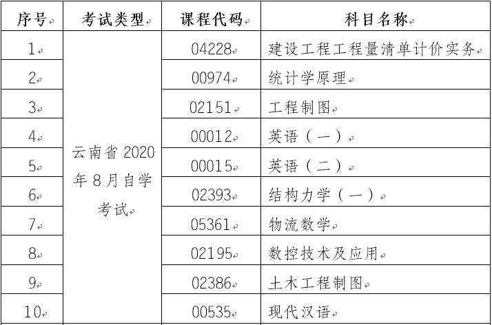 云南省第83次自学考试(笔试)部分科目使用专用答题卡的通告