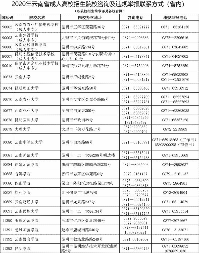 2020年云南省成人高校招生院校咨询及违规举报联系方式(省内)