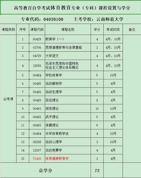 2020年云南师范大学自学专业《体育教育》(专科)课程设置与学分