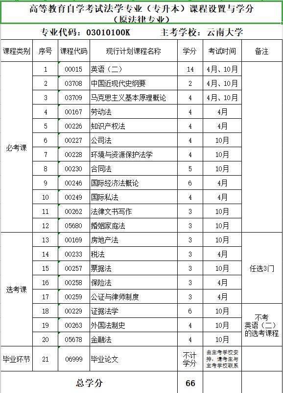 2020云南大学自学专业《法学》(专升本)课程设置与学分