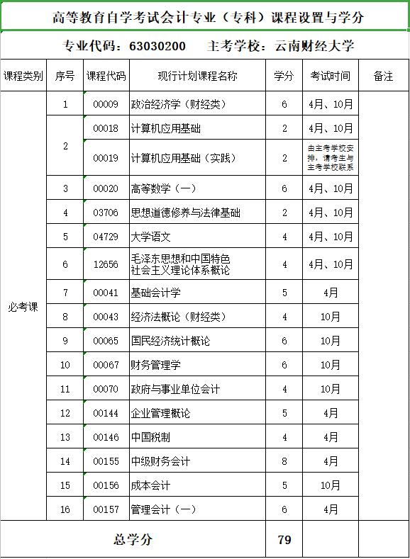 2020年云南财经大学自考专业《会计》(专科)课程设置与学分