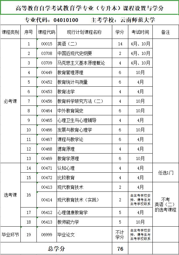 2020年云南师范大学自考专业《教育学》(专升本)课程设置与学分
