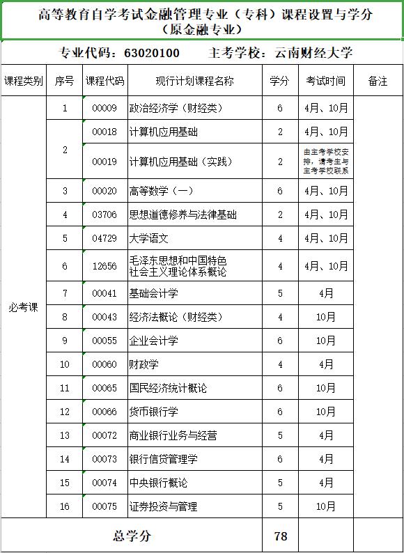 2020年云南财经大学自考专业《金融管理》(专科)课程设置与学分
