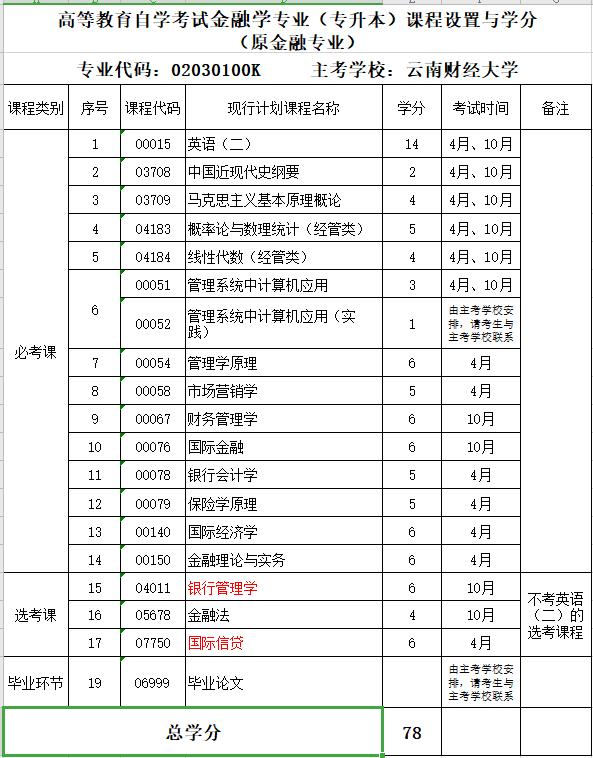 2020年云南财经大学自考专业《金融学》(专升本)课程设置与学分