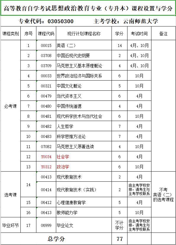 2020年云南师范大学自考专业《思想政治教育》(专升本)课程设置与学分
