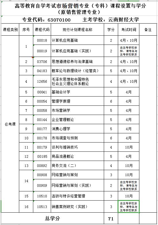 2020年云南财经大学自考专业《市场营销》(专科)课程设置与学分
