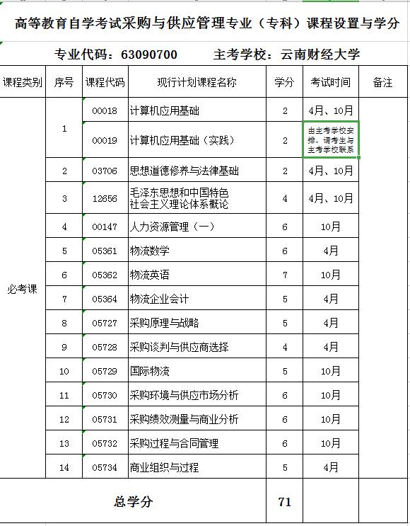 2020年云南财经大学自考专业《采购与供应管理专业》(专科)课程设置与学分