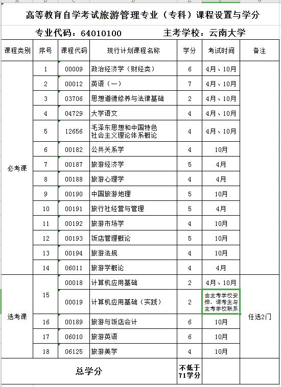 2020年云南财经大学自考专业《旅游管理专业》(专科)课程设置与学分