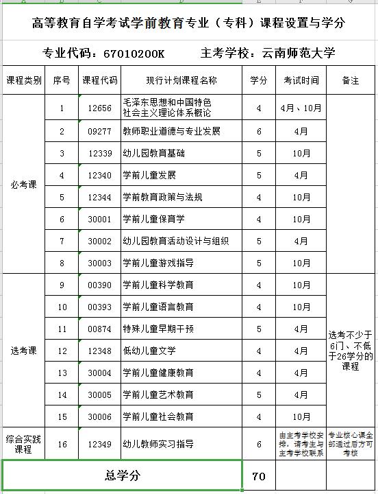 2020年云南财经大学自考专业《学前教育》(专科)课程设置与学分