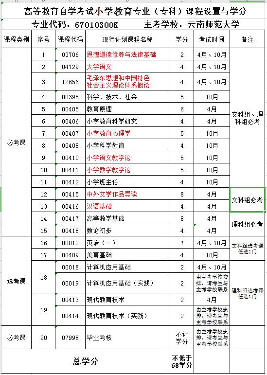 2020年云南财经大学自考专业《小学教育》(专科)课程设置与学分