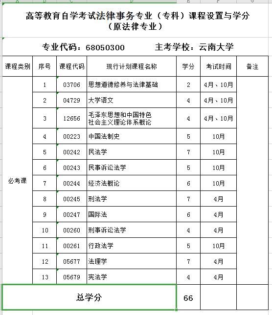2020年云南大学自考专业《法律事务》(专科)课程设置与学分