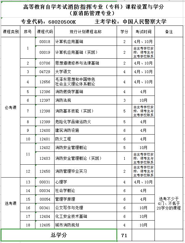 2020年中国人民警察大学自考专业《消防指挥》(专科)课程设置与学分