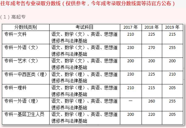 云南成人高考录取分数线往年
