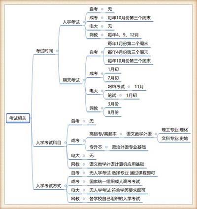 云南自考、成考、电大、网教的区别