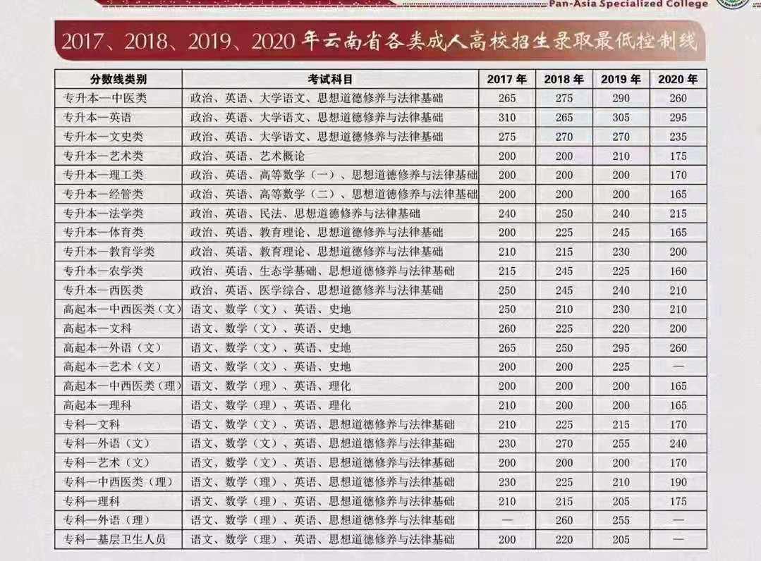 云南成人高考分数线多少分录取