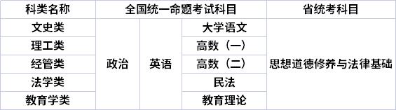 云南民族大学成人高考专科起点升本科(专升本)考试科目设置一览表
