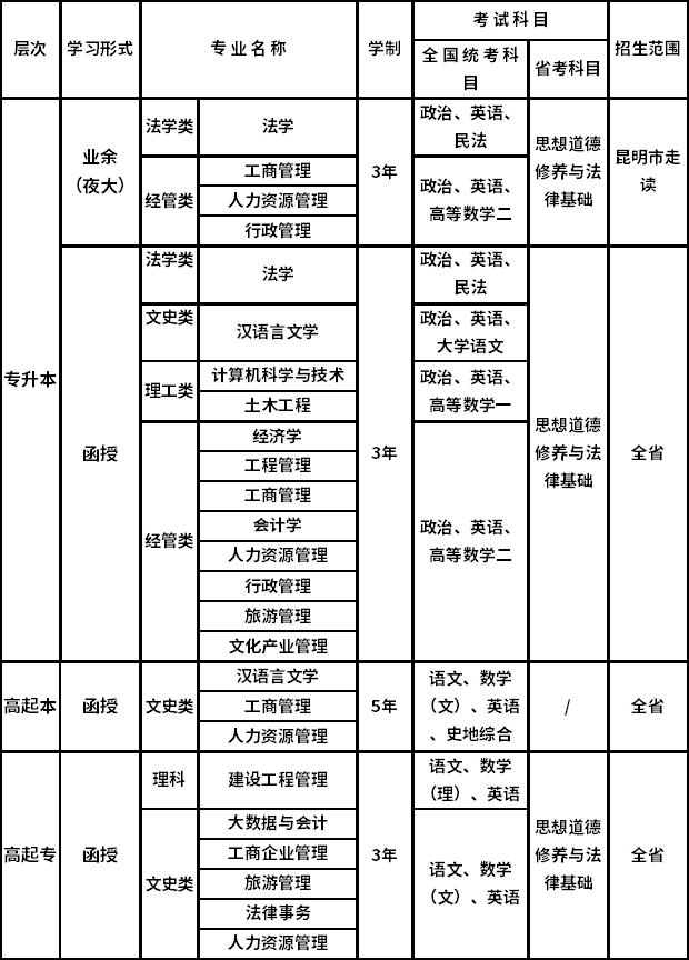 云南大学函授本科有哪些专业