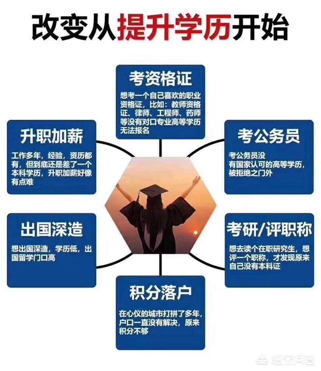 初中毕业报考云南成人高考流程