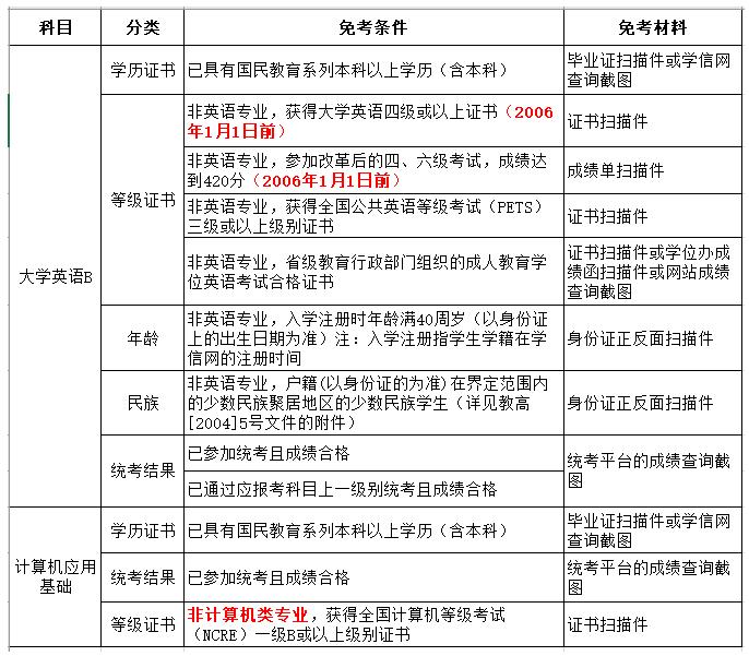 重庆大学网络教育专升本统考免考申请条件